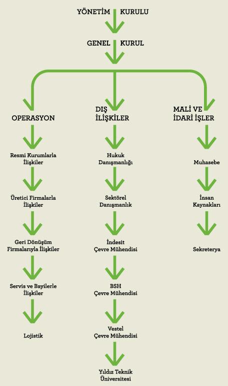 ELDAY Dernek Organizasyon Şeması